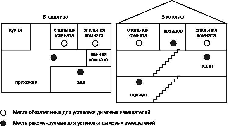 Схема установки ИП 212-52 СИ