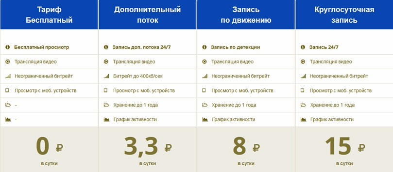 Таблица тарифов облачного сервиса