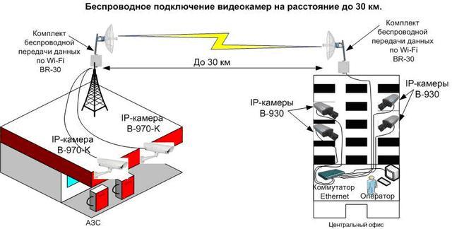 Подключаем IP-видеокамеры