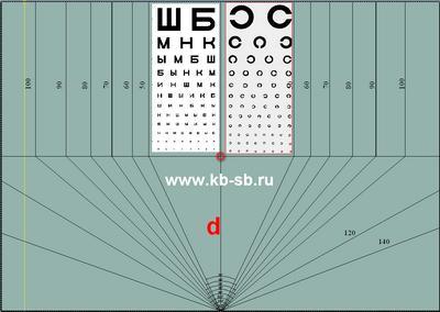 таблица для определния угла обзора видеокамер